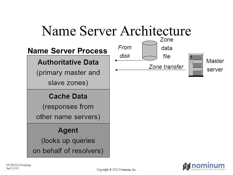 ITU ENUM Workshop Jan 8, 2002 Copyright © 2002 Nominum, Inc. Name Server Architecture Master server Zone transfer Zone data file From disk Authoritati