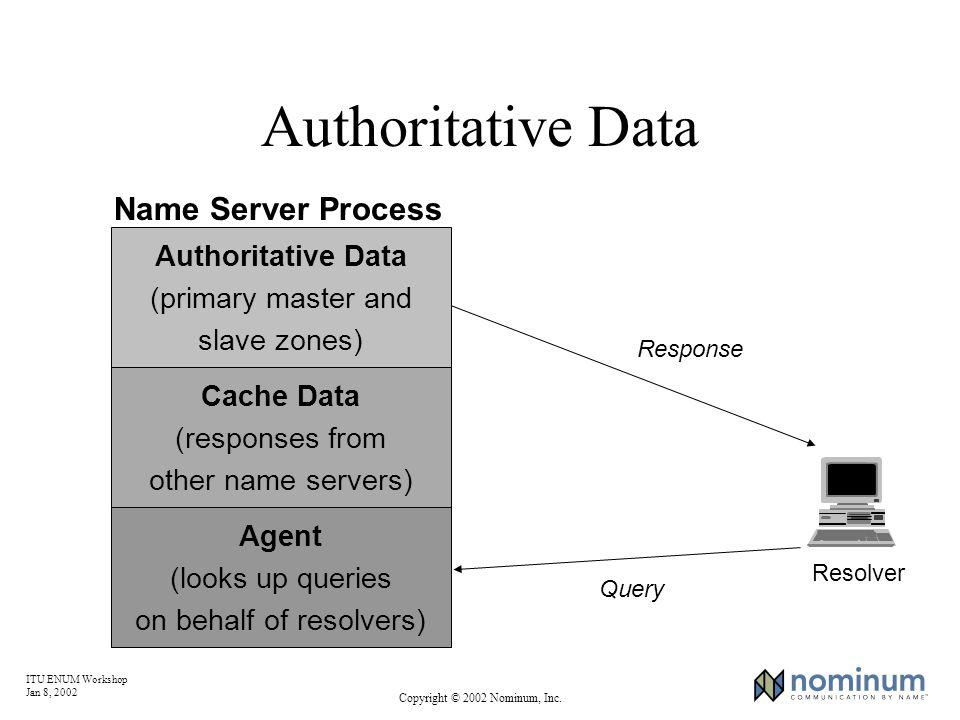 ITU ENUM Workshop Jan 8, 2002 Copyright © 2002 Nominum, Inc. Authoritative Data Resolver Query Response Authoritative Data (primary master and slave z