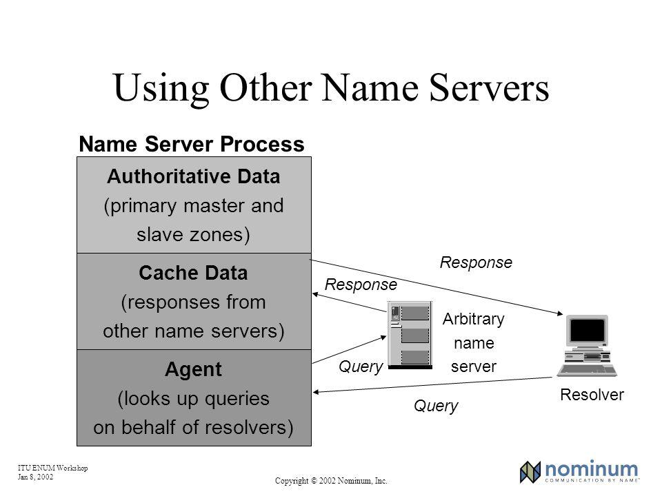 ITU ENUM Workshop Jan 8, 2002 Copyright © 2002 Nominum, Inc. Using Other Name Servers Arbitrary name server Response Resolver Query Authoritative Data