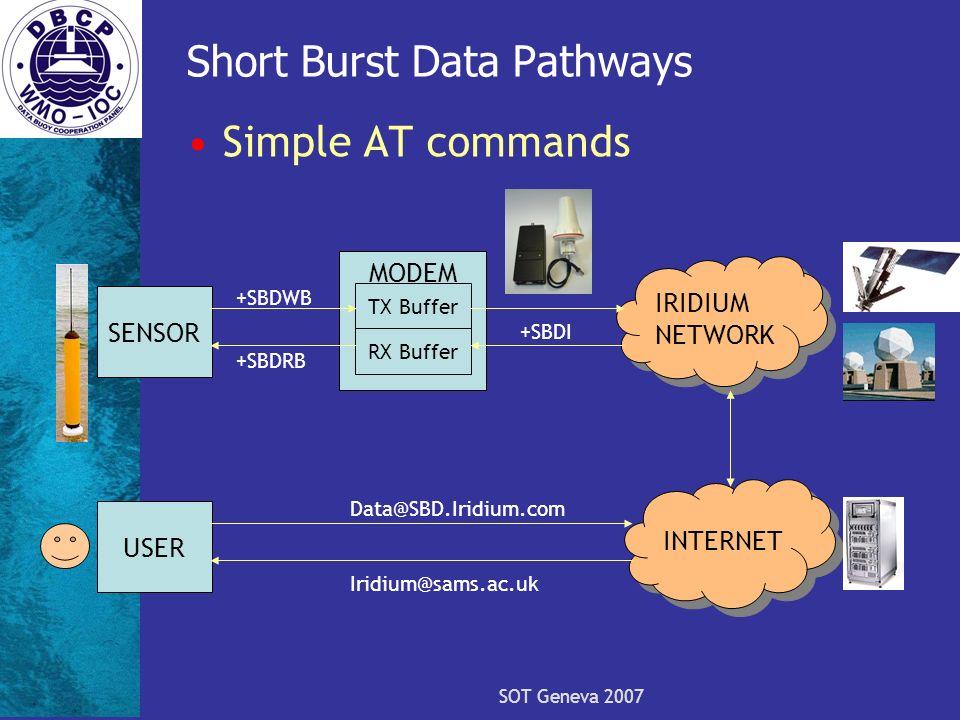 SOT Geneva 2007 Short Burst Data Pathways Simple AT commands IRIDIUM NETWORK INTERNET SENSOR USER MODEM TX Buffer RX Buffer +SBDWB +SBDRB +SBDI Data@S
