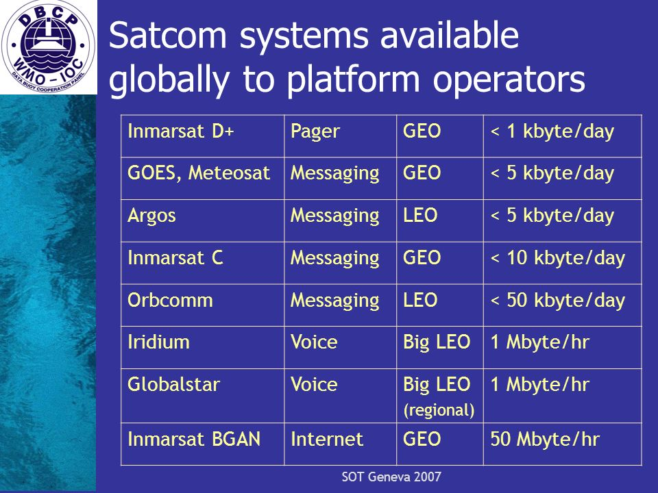 SOT Geneva 2007 Satcom systems available globally to platform operators Inmarsat D+PagerGEO< 1 kbyte/day GOES, MeteosatMessagingGEO< 5 kbyte/day ArgosMessagingLEO< 5 kbyte/day Inmarsat CMessagingGEO< 10 kbyte/day OrbcommMessagingLEO< 50 kbyte/day IridiumVoiceBig LEO1 Mbyte/hr GlobalstarVoiceBig LEO (regional) 1 Mbyte/hr Inmarsat BGANInternetGEO50 Mbyte/hr
