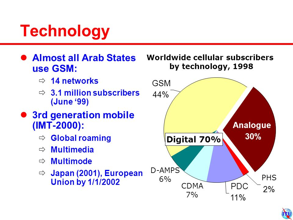 Technology Almost all Arab States use GSM: 14 networks 3.1 million subscribers (June 99) 3rd generation mobile (IMT-2000): Global roaming Multimedia Multimode Japan (2001), European Union by 1/1/2002 D-AMPS 6% PDC 11% CDMA 7% PHS 2% GSM 44% Analogue 30% Digital 70% Worldwide cellular subscribers by technology, 1998