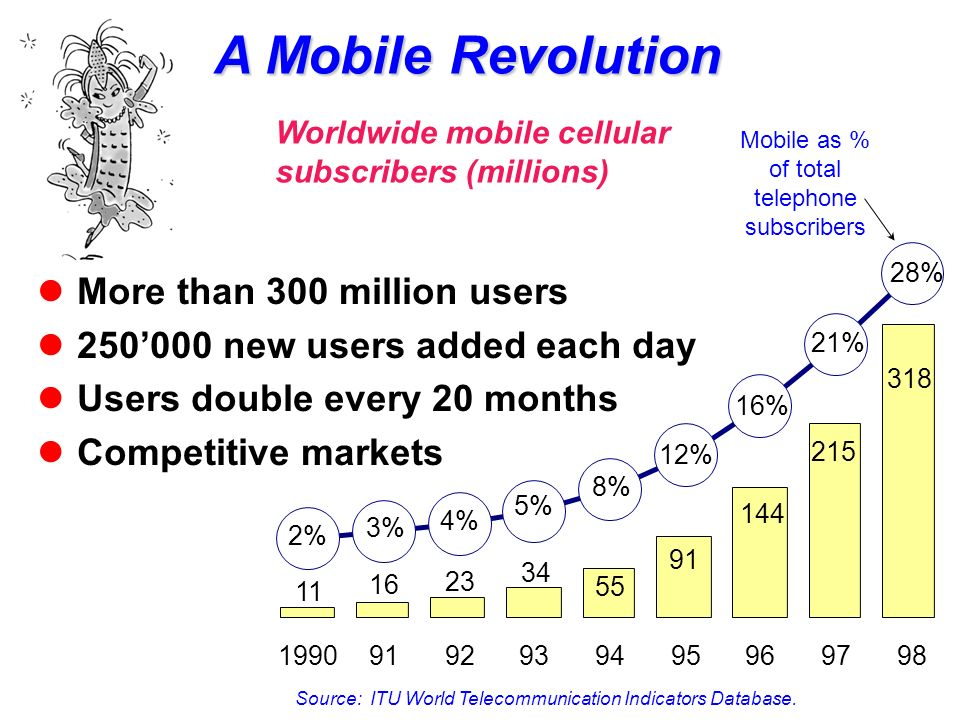 A Mobile Revolution Source: ITU World Telecommunication Indicators Database. More than 300 million users 250000 new users added each day Users double