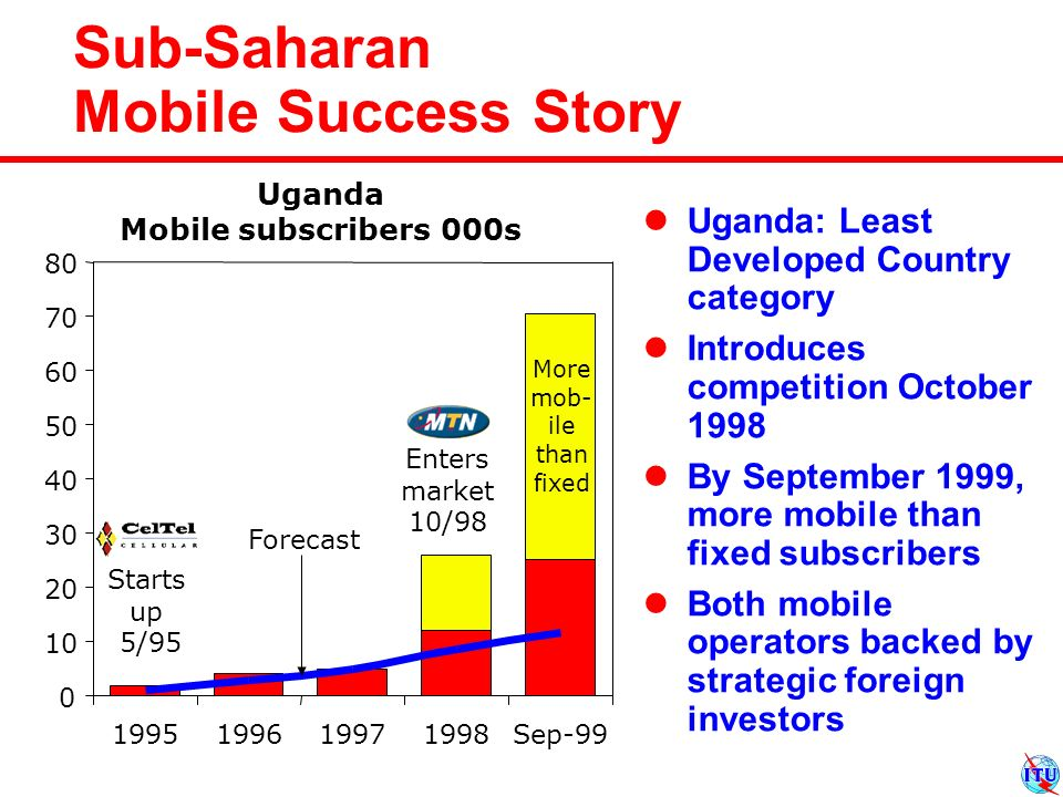 Sub-Saharan Mobile Success Story Enters market 10/98 Starts up 5/ Sep-99 Forecast Uganda Mobile subscribers 000s Uganda: Least Developed Country category Introduces competition October 1998 By September 1999, more mobile than fixed subscribers Both mobile operators backed by strategic foreign investors More mob- ile than fixed