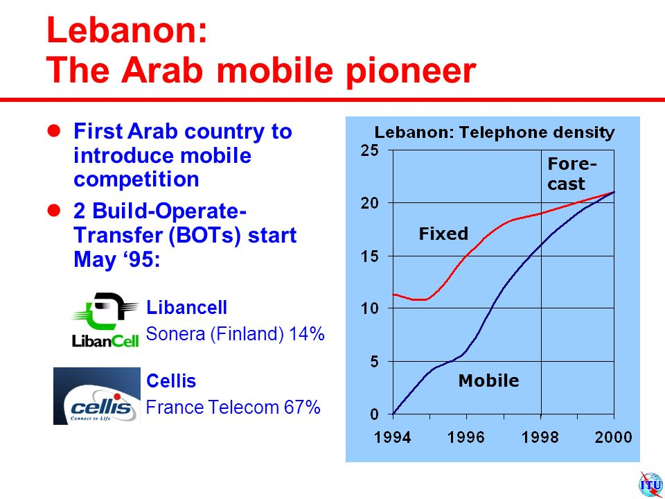 First Arab country to introduce mobile competition 2 Build-Operate- Transfer (BOTs) start May 95: Libancell Sonera (Finland) 14% Cellis France Telecom 67% Lebanon: The Arab mobile pioneer Fore- cast Mobile Fixed