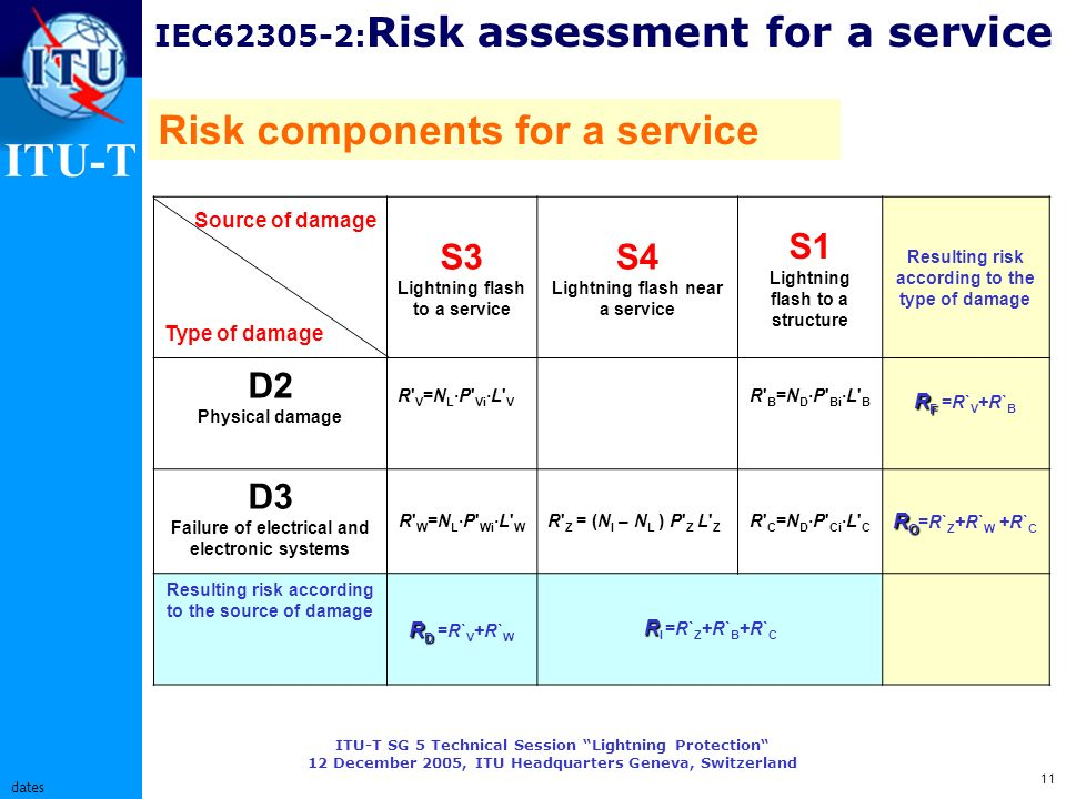 ITU-T ITU-T SG 5 Technical Session Lightning Protection 12 December 2005, ITU Headquarters Geneva, Switzerland 11 dates IEC62305-2: Risk assessment for a service Risk components for a service Source of damage Type of damage S3 Lightning flash to a service S4 Lightning flash near a service S1 Lightning flash to a structure Resulting risk according to the type of damage D2 Physical damage R V =N L ·P Vi ·L V R B =N D ·P Bi ·L B R F R F =R` V +R` B D3 Failure of electrical and electronic systems R W =N L ·P Wi ·L W R Z = (N I – N L ) P Z L Z R C =N D ·P Ci ·L C R O R O =R` Z +R` W +R` C Resulting risk according to the source of damage R D R D =R` V +R` W R R I =R` Z +R` B +R` C