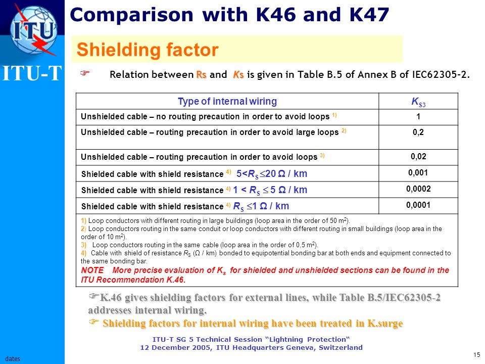 ITU-T ITU-T SG 5 Technical Session Lightning Protection 12 December 2005, ITU Headquarters Geneva, Switzerland 15 dates Comparison with K46 and K47 Rs