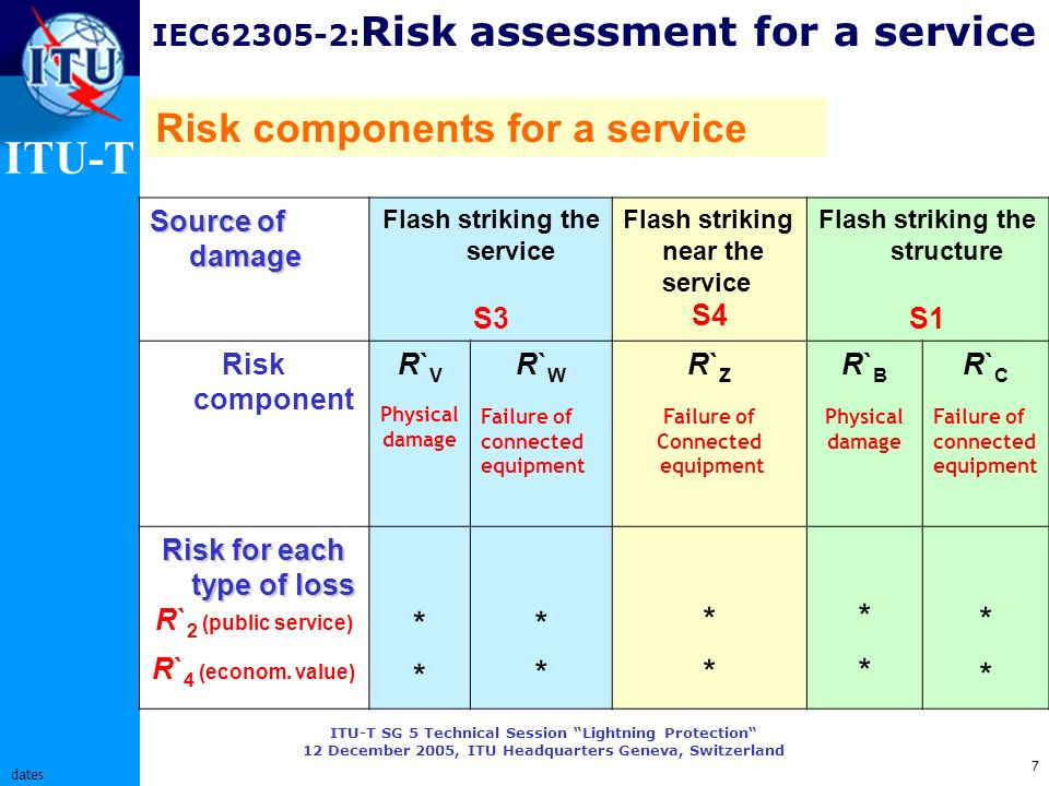 ITU-T ITU-T SG 5 Technical Session Lightning Protection 12 December 2005, ITU Headquarters Geneva, Switzerland 7 dates IEC62305-2: Risk assessment for