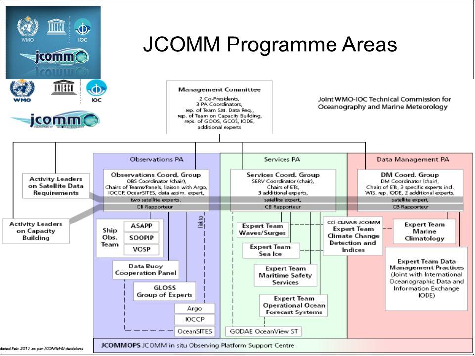 JCOMM Programme Areas
