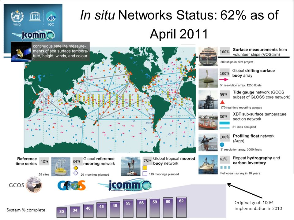 100% 59% 80% 62% 73% 34%48% 100% Original goal: 100% implementation in 2010 System % complete In situ Networks Status: 62% as of April 2011
