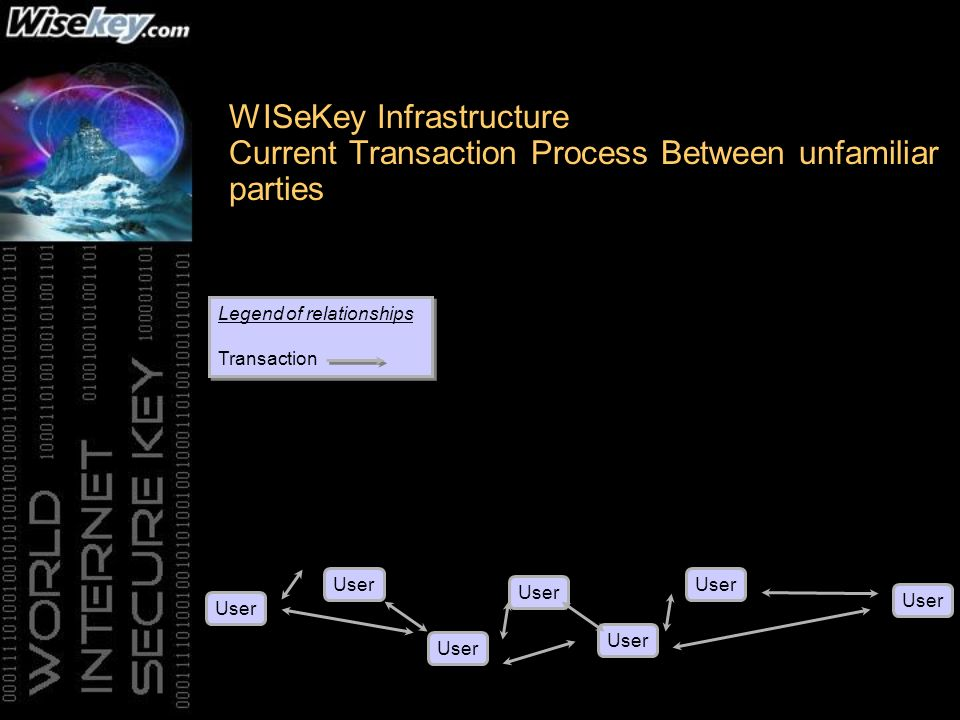WISeKey Infrastructure Current Transaction Process Between unfamiliar parties User Legend of relationships Transaction Legend of relationships Transaction