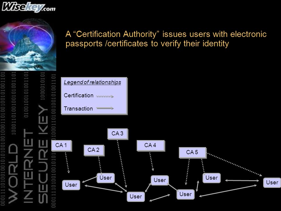 A Certification Authority issues users with electronic passports /certificates to verify their identity CA 1 CA 2 CA 3 CA 4 CA 5 User Legend of relationships Certification Transaction Legend of relationships Certification Transaction