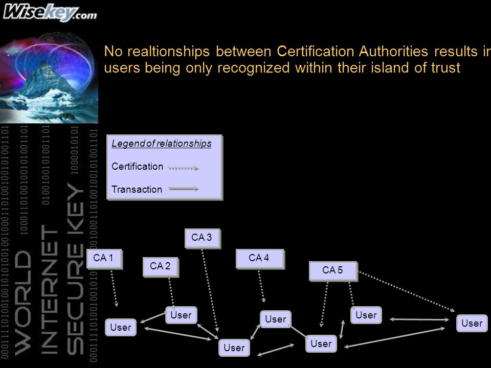 No realtionships between Certification Authorities results in users being only recognized within their island of trust CA 1 CA 2 CA 3 CA 4 CA 5 User Legend of relationships Certification Transaction Legend of relationships Certification Transaction