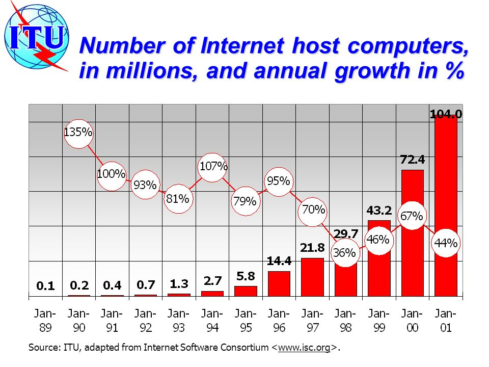 Source: ITU, adapted from Internet Software Consortium. Number of Internet host computers, in millions, and annual growth in %