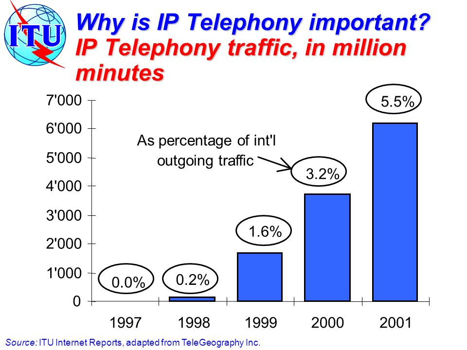 Opinion D: Essential Studies to facilitate introduction of IP Telephony Invites the three ITU sectors to initiate studies to facilitate the introduction of IP Telephony on: compatibility and inter-operability of radio access between IP networks and PSTNs, working definitions of IP telephony and Internet telephony whether, and to what extent, to require compatibility with the existing international telephone service, including developing appropriate performance metrics and QoS Whether, and to what extent, IP Telephony can be part of national PSTNs and whether traffic identification and measurement need to be considered identifying the cost elements of international IP connectivity with respect to the introduction of IP Telephony Invites the ITU-D to establish a group of experts to: Prepare a checklist of Factors to be considered; Advise on the policy impacts in developing countries; Prepare a report to the next World Telecom Development Conf.