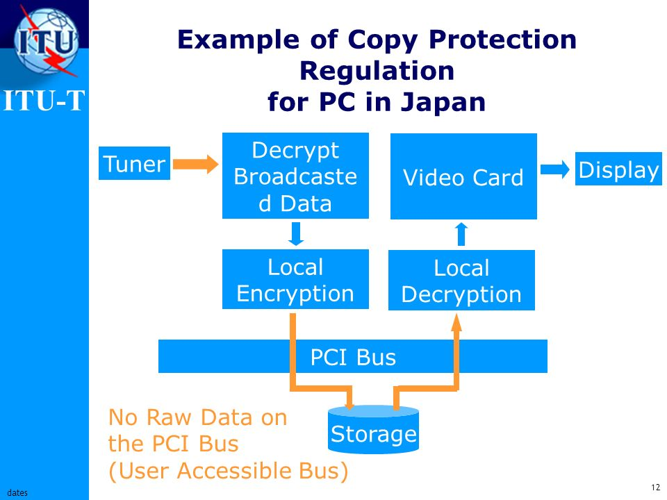 ITU-T 12 dates Example of Copy Protection Regulation for PC in Japan Tuner Decrypt Broadcaste d Data Local Encryption PCI Bus Storage Local Decryption Video Card No Raw Data on the PCI Bus (User Accessible Bus) Display