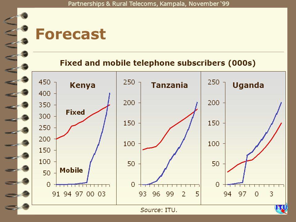 Partnerships & Rural Telecoms, Kampala, November 99 Forecast Source: ITU. Fixed and mobile telephone subscribers (000s) KenyaTanzaniaUganda