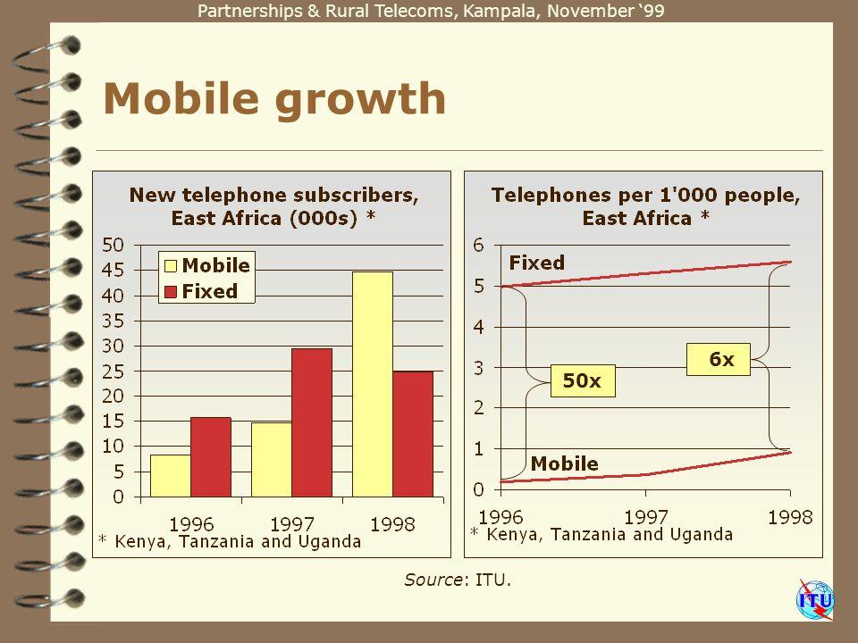 Partnerships & Rural Telecoms, Kampala, November 99 Source: ITU. Mobile growth 50x 6x