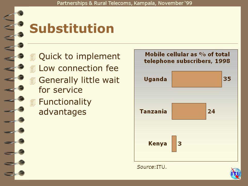 Partnerships & Rural Telecoms, Kampala, November 99 Source:ITU.