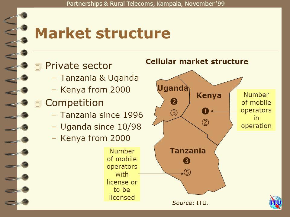 Partnerships & Rural Telecoms, Kampala, November 99 Market structure 4 Private sector –Tanzania & Uganda –Kenya from 2000 4 Competition –Tanzania since 1996 –Uganda since 10/98 –Kenya from 2000 Cellular market structure Source: ITU.