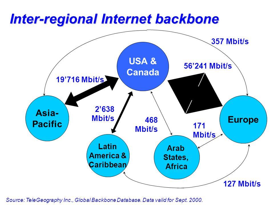 Inter-regional Internet backbone 357 Mbit/s 19716 Mbit/s Asia- Pacific Latin America & Caribbean 2638 Mbit/s 127 Mbit/s Arab States, Africa 468 Mbit/s 171 Mbit/s Europe 56241 Mbit/s USA & Canada Source: TeleGeography Inc., Global Backbone Database.