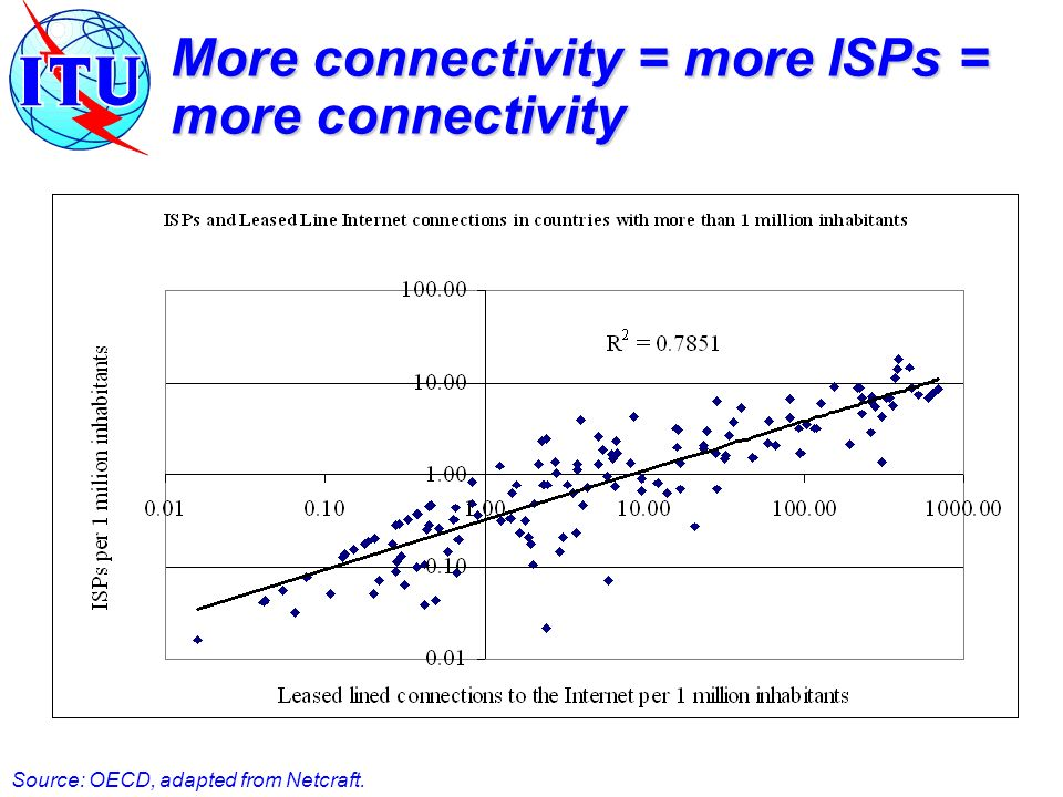 More connectivity = more ISPs = more connectivity Source: OECD, adapted from Netcraft.