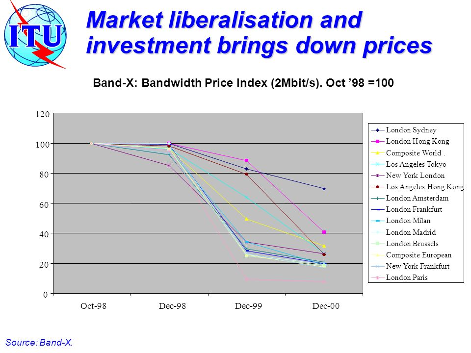 Market liberalisation and investment brings down prices Band-X: Bandwidth Price Index (2Mbit/s).