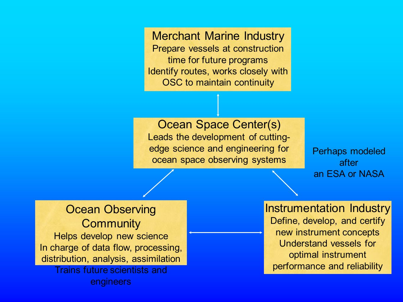 Merchant Marine Industry Prepare vessels at construction time for future programs Identify routes, works closely with OSC to maintain continuity Ocean Observing Community Helps develop new science In charge of data flow, processing, distribution, analysis, assimilation Trains future scientists and engineers Instrumentation Industry Define, develop, and certify new instrument concepts Understand vessels for optimal instrument performance and reliability Ocean Space Center(s) Leads the development of cutting- edge science and engineering for ocean space observing systems Perhaps modeled after an ESA or NASA