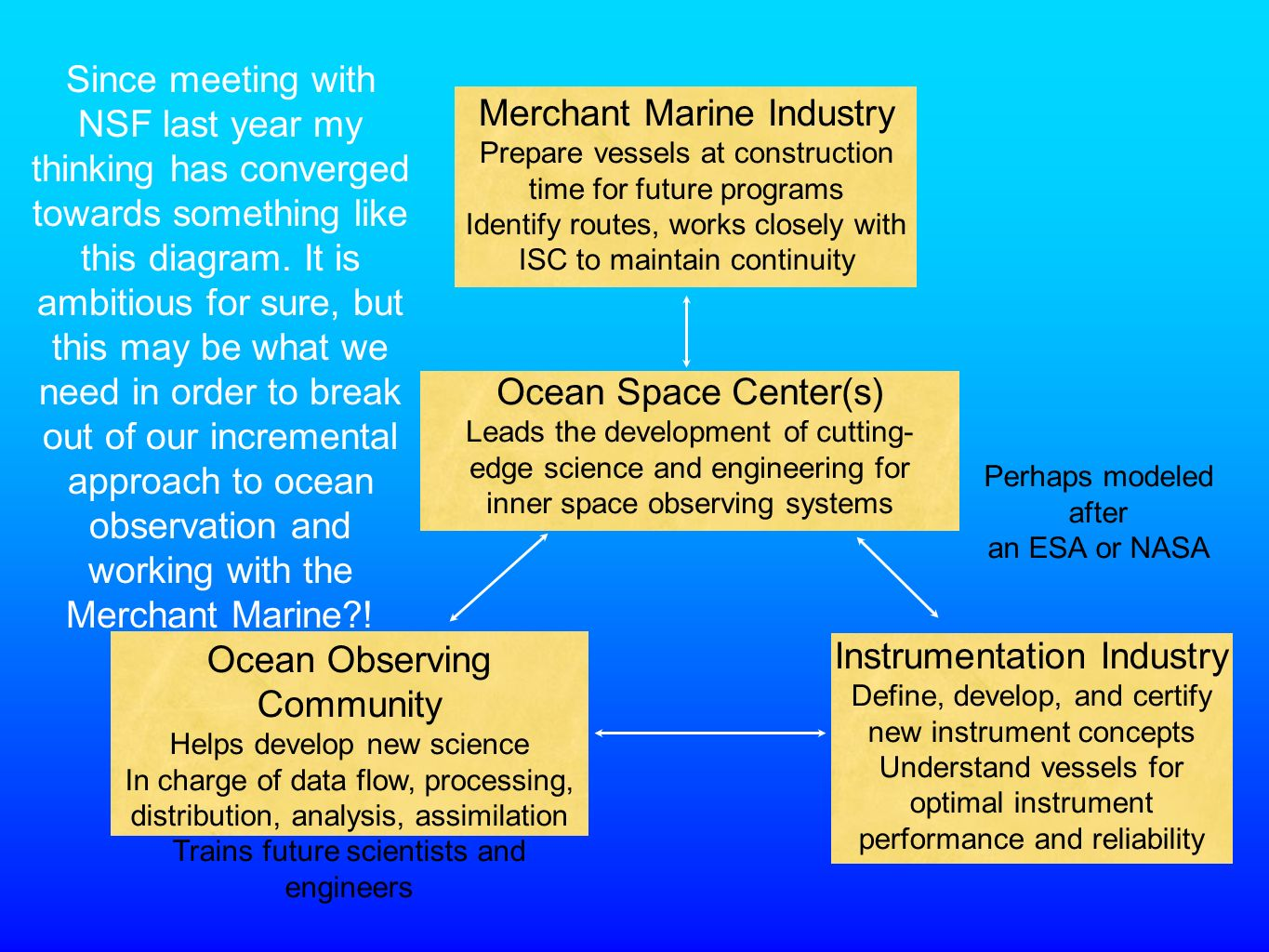 Merchant Marine Industry Prepare vessels at construction time for future programs Identify routes, works closely with ISC to maintain continuity Ocean Observing Community Helps develop new science In charge of data flow, processing, distribution, analysis, assimilation Trains future scientists and engineers Instrumentation Industry Define, develop, and certify new instrument concepts Understand vessels for optimal instrument performance and reliability Ocean Space Center(s) Leads the development of cutting- edge science and engineering for inner space observing systems Since meeting with NSF last year my thinking has converged towards something like this diagram.