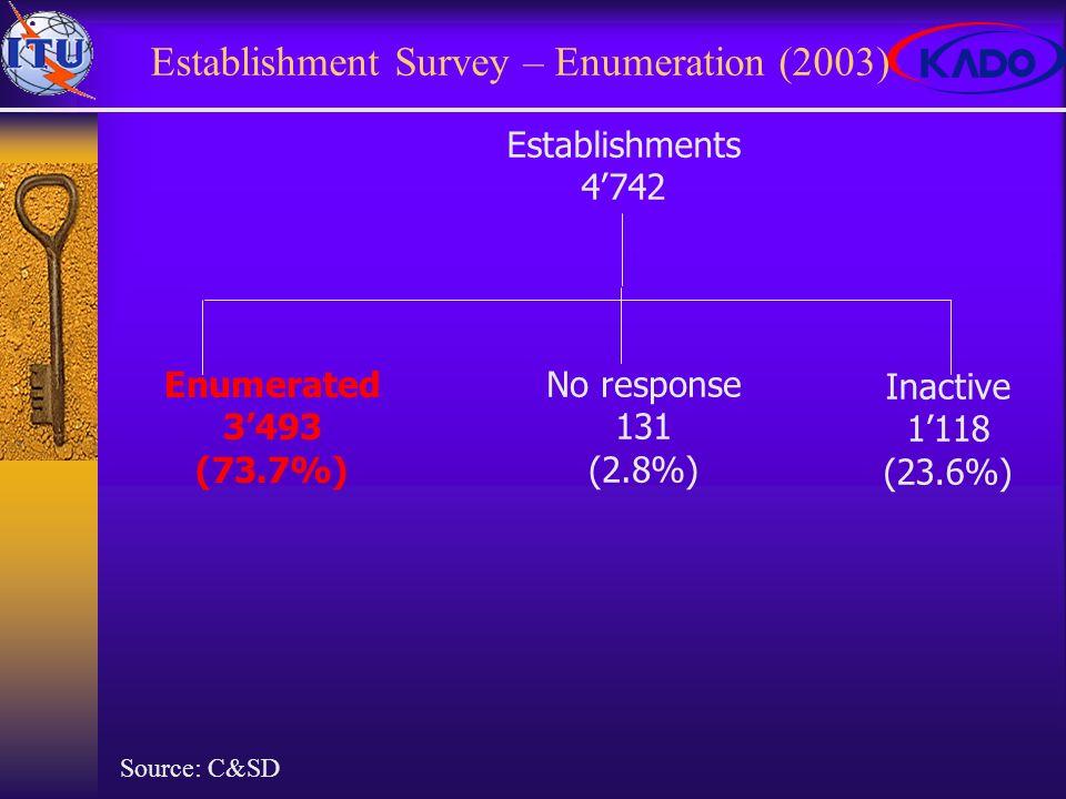 Establishment Survey – Enumeration (2003) Establishments 4742 Enumerated 3493 (73.7%) Inactive 1118 (23.6%) No response 131 (2.8%) Source: C&SD