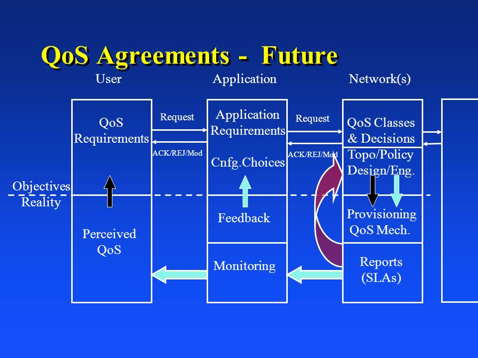 QoS Agreements - Future Objectives Reality QoS Requirements Perceived QoS QoS Classes & Decisions Topo/Policy Design/Eng. Provisioning QoS Mech. Repor