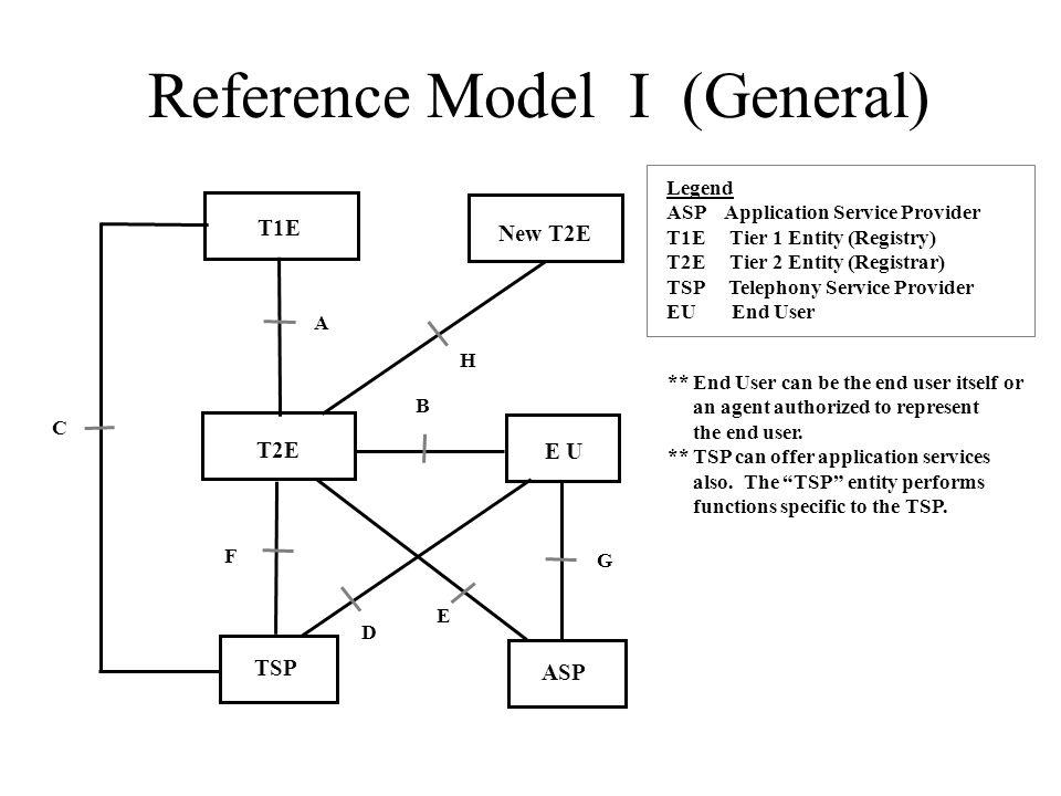 Reference Model I (General) T1E T2E E U TSP ASP A B C F G E D New T2E H Legend ASP Application Service Provider T1E Tier 1 Entity (Registry) T2E Tier