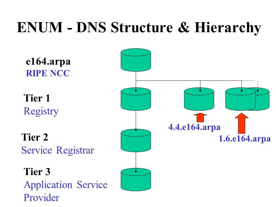 ENUM - DNS Structure & Hierarchy e164.arpa RIPE NCC Tier 1 Registry Tier 2 Service Registrar Tier 3 Application Service Provider 4.4.e164.arpa 1.6.e16