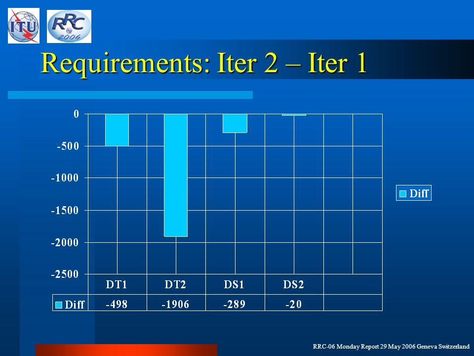 RRC-06 Monday Report 29 May 2006 Geneva Switzerland Requirements: Iter 2 – Iter 1