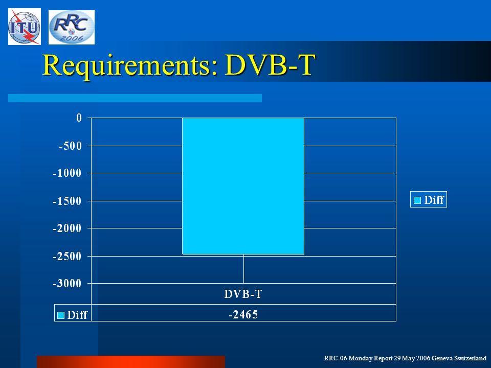 RRC-06 Monday Report 29 May 2006 Geneva Switzerland Requirements: DVB-T
