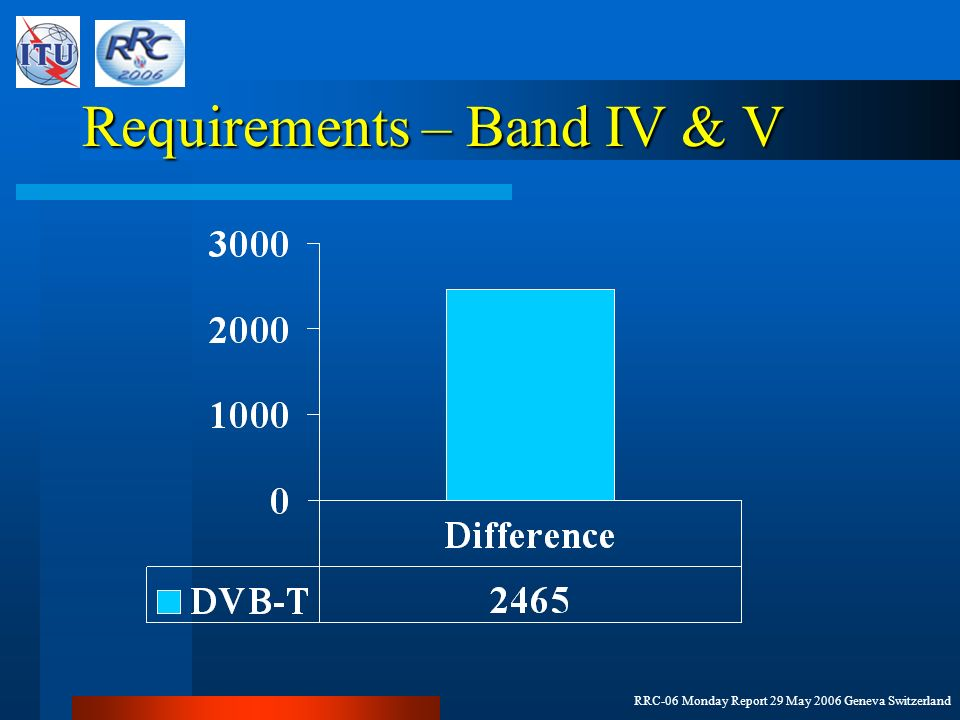 RRC-06 Monday Report 29 May 2006 Geneva Switzerland Requirements – Band IV & V