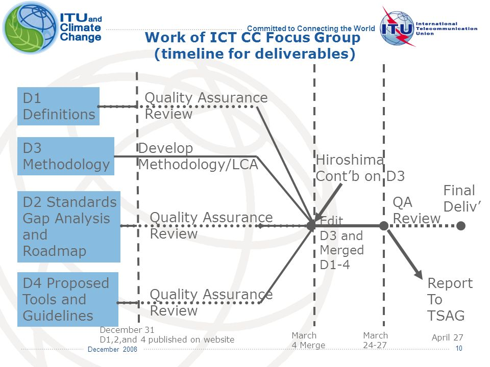December 2008 Committed to Connecting the World 10 Work of ICT CC Focus Group (timeline for deliverables) D1 Definitions D2 Standards Gap Analysis and