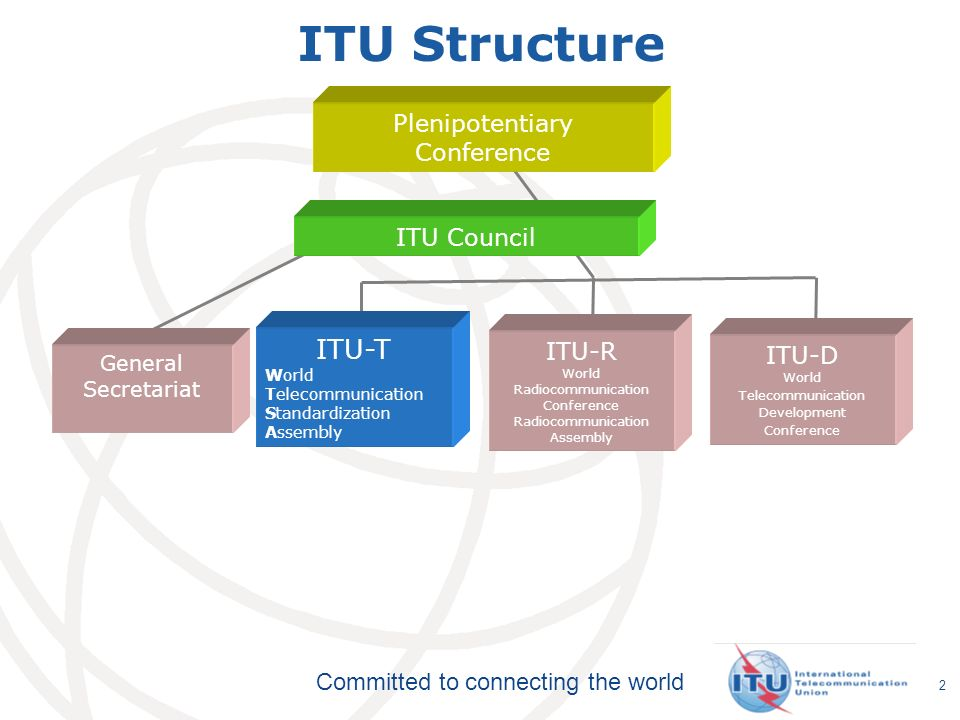 Committed to connecting the world 2 ITU Structure Plenipotentiary Conference ITU Council ITU-T World Telecommunication Standardization Assembly ITU-R