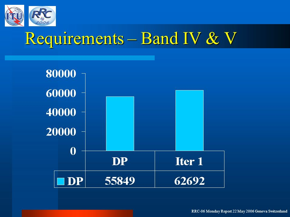 RRC-06 Monday Report 22 May 2006 Geneva Switzerland Requirements – Band IV & V