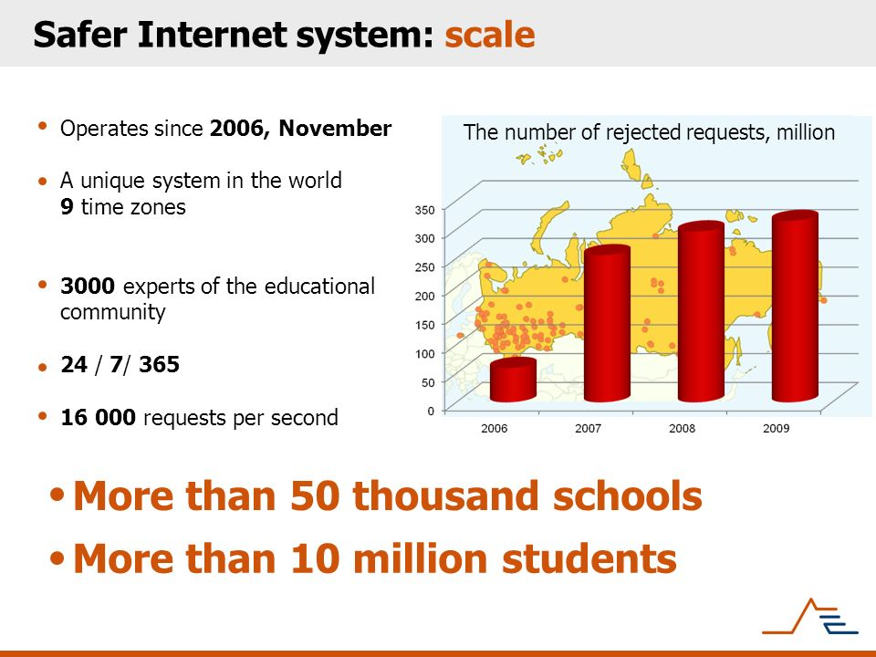 Safer Internet system: scale Operates since 2006, November A unique system in the world 9 time zones 3000 experts of the educational community 24 / 7/