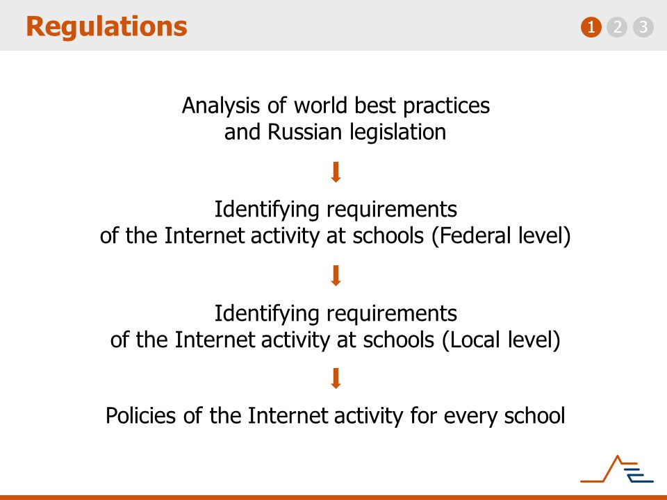 Regulations 123 Analysis of world best practices and Russian legislation Identifying requirements of the Internet activity at schools (Federal level)