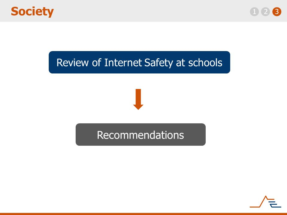 Requirements Recommendations Requirements Recommendations Regulations Safer Internet system: development Safety So on Society activities Technologies & Solutions