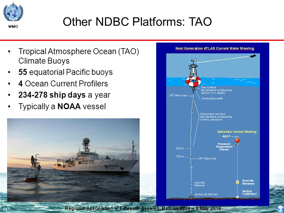 WMO 23 Other NDBC Platforms: TAO Tropical Atmosphere Ocean (TAO) Climate Buoys 55 equatorial Pacific buoys 4 Ocean Current Profilers 234-278 ship days