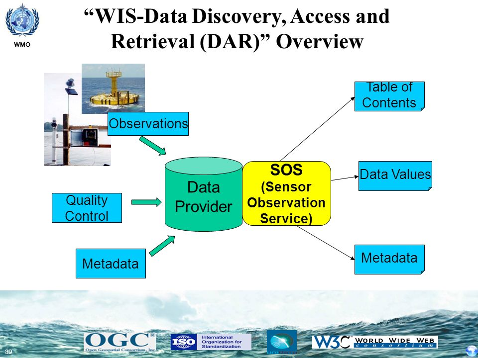 WMO 39 WIS-Data Discovery, Access and Retrieval (DAR) Overview SOS (Sensor Observation Service) Table of Contents Metadata Data Values Data Provider M