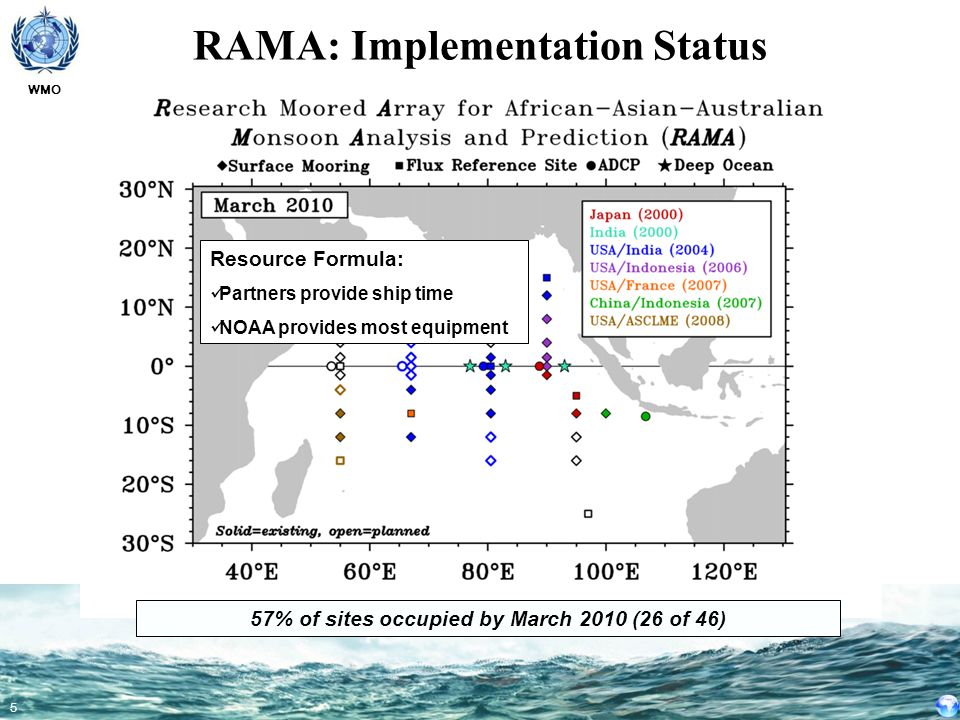 WMO 5 RAMA: Implementation Status Resource Formula: Partners provide ship time NOAA provides most equipment 57% of sites occupied by March 2010 (26 of