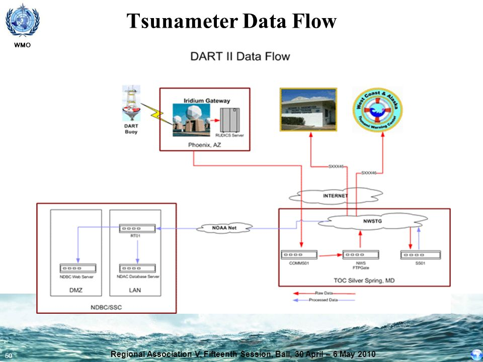 WMO 50 Tsunameter Data Flow Regional Association V, Fifteenth Session, Bali, 30 April – 6 May 2010