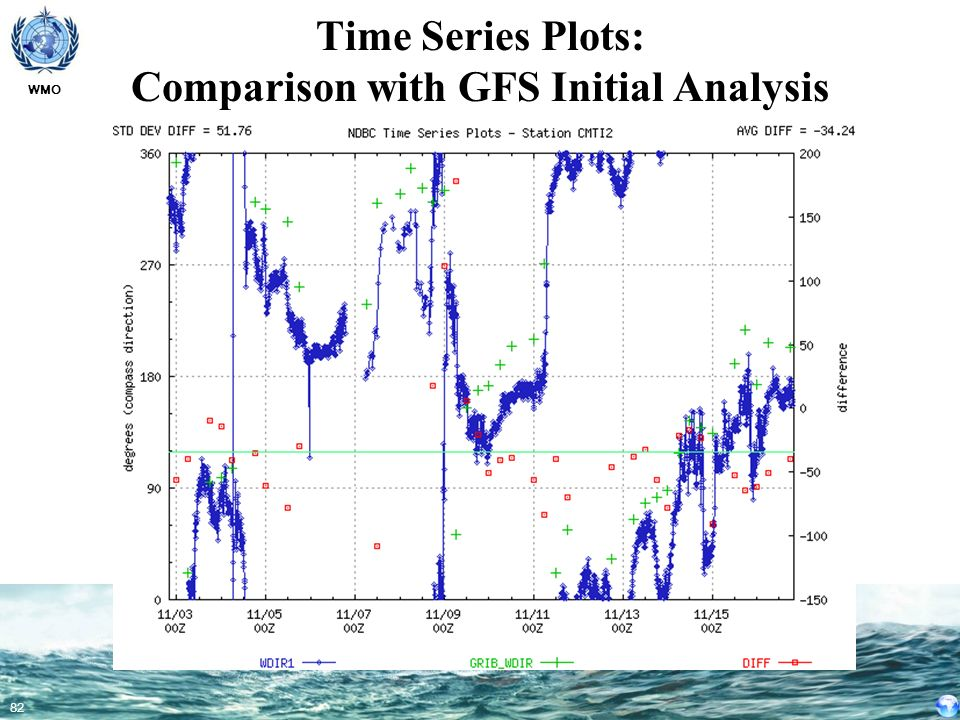 WMO 82 Time Series Plots: Comparison with GFS Initial Analysis