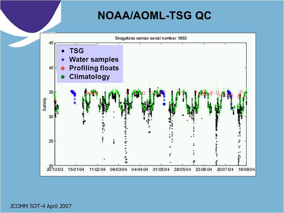NOAA/AOML-TSG QC TSG Water samples Profiling floats Climatology