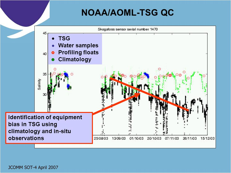 NOAA/AOML-TSG QC TSG Water samples Profiling floats Climatology Identification of equipment bias in TSG using climatology and in-situ observations