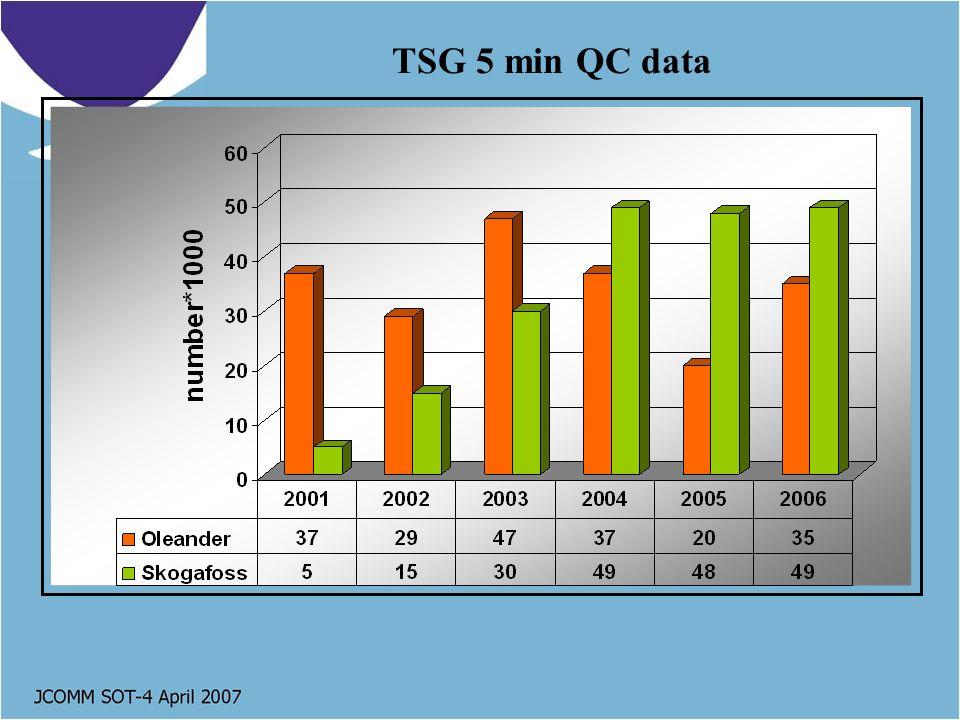 TSG 5 min QC data